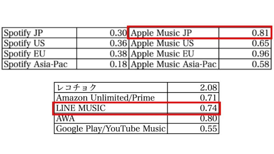Apple MusicとLINE MUSICのアーティストへの還元率の差